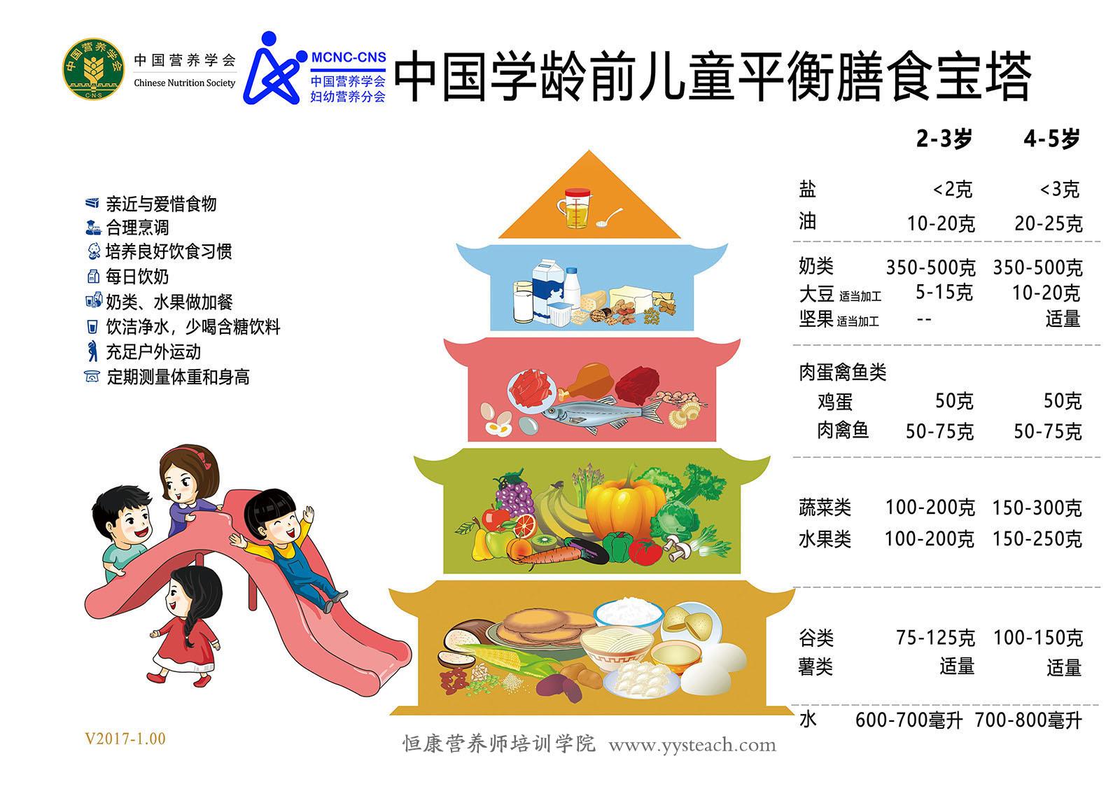 儿童营养师培训