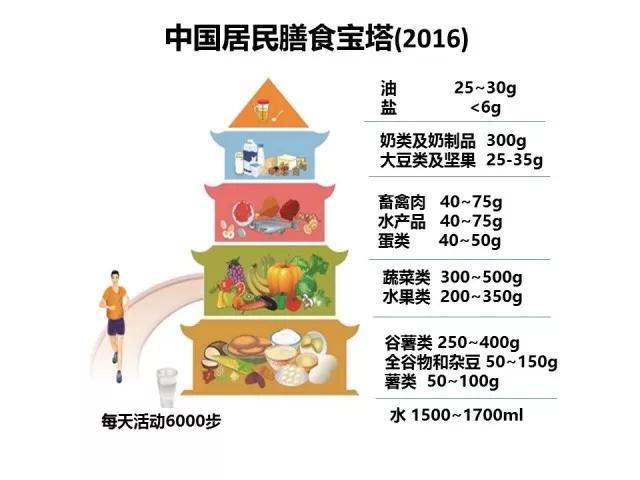 中国居民膳食宝塔
