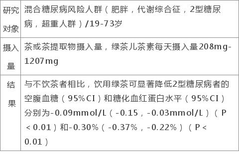 经常喝茶对糖尿病有好处还是坏处,来看看这份调查报告
