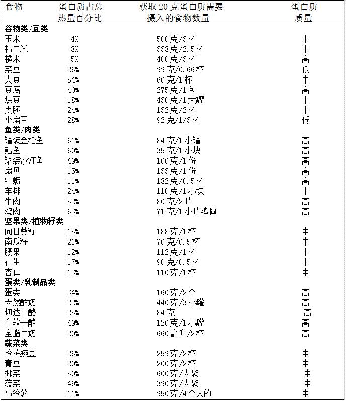 常见食物蛋白质数量和质量的比较