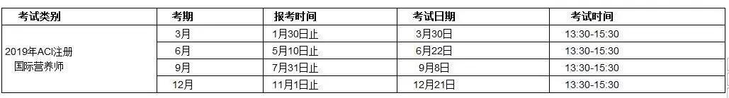 ACI注册国际营养师考试时间