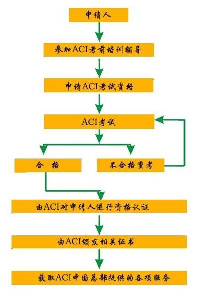 aci营养师考试流程